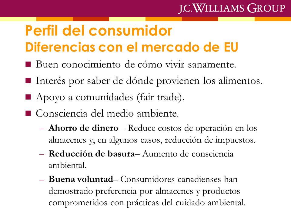 Perfil del consumidor Diferencias con el mercado de EU Buen conocimiento de cómo vivir sanamente.