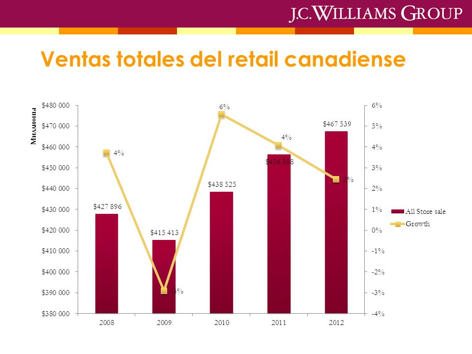 Ventas totales del retail canadiense