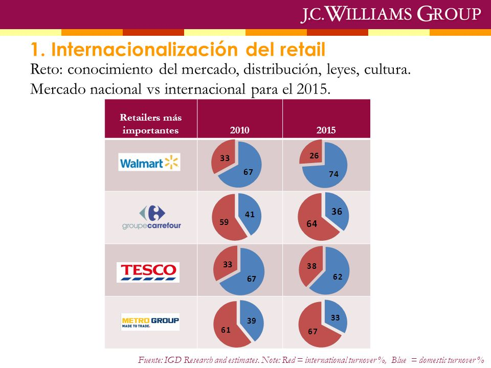 1. Internacionalización del retail Retailers más importantes20102015 Fuente: IGD Research and estimates. Note: Red = international turnover %, Blue =