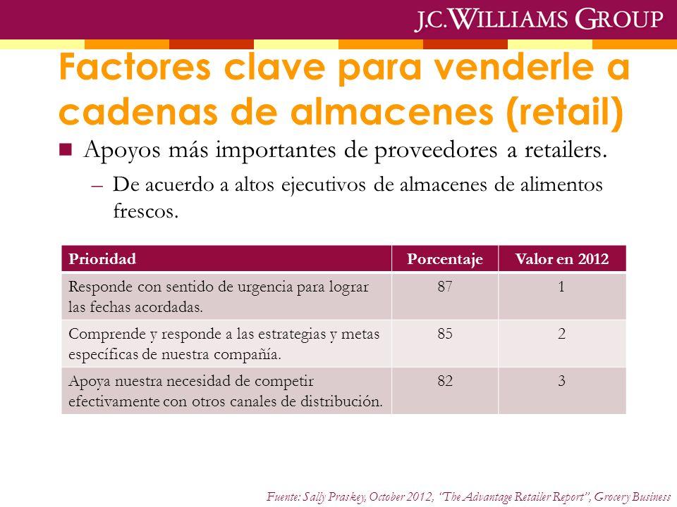 Factores clave para venderle a cadenas de almacenes (retail) Apoyos más importantes de proveedores a retailers.