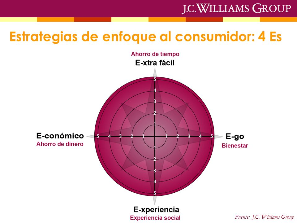 Estrategias de enfoque al consumidor: 4 Es Fuente: J.C. Williams Group