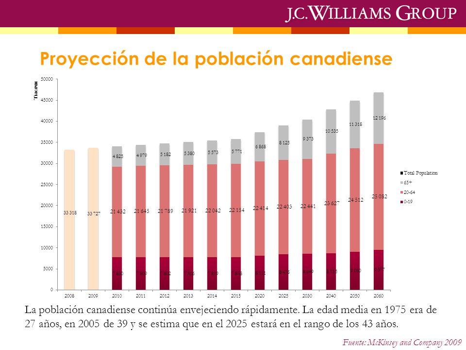 Proyección de la población canadiense La población canadiense continúa envejeciendo rápidamente. La edad media en 1975 era de 27 años, en 2005 de 39 y