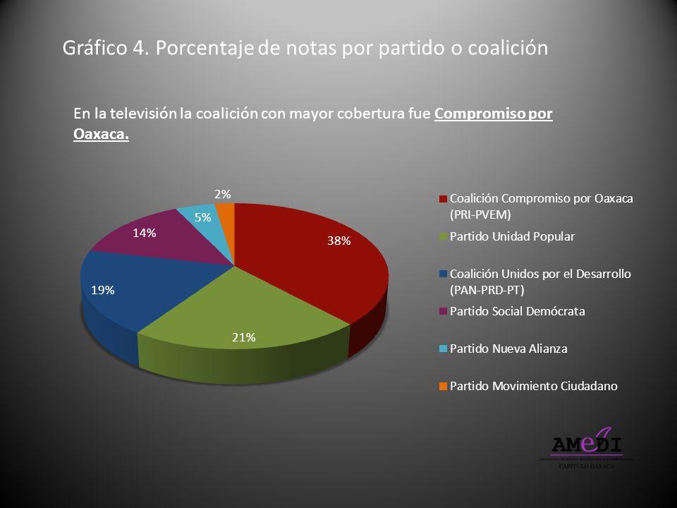 Gráfico 4. Porcentaje de notas por partido o coalición En la televisión la coalición con mayor cobertura fue Compromiso por Oaxaca.