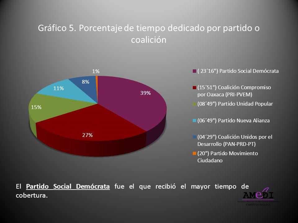 El Partido Social Demócrata fue el que recibió el mayor tiempo de cobertura. Gráfico 5. Porcentaje de tiempo dedicado por partido o coalición