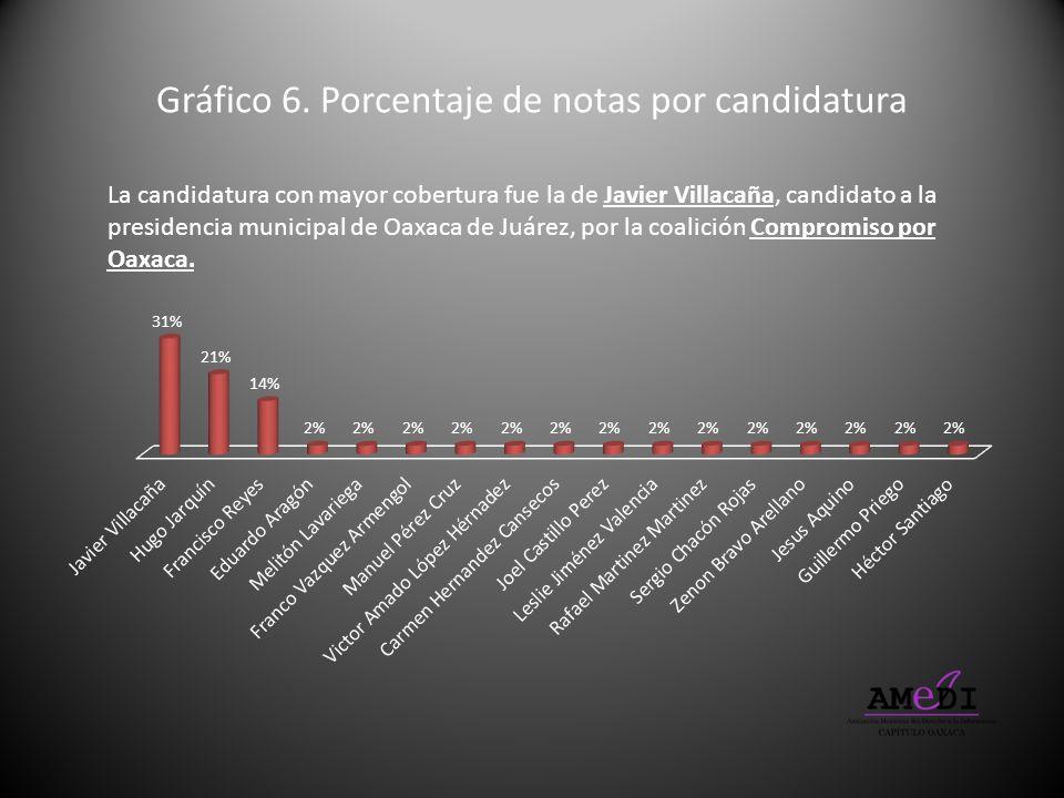 Gráfico 6. Porcentaje de notas por candidatura La candidatura con mayor cobertura fue la de Javier Villacaña, candidato a la presidencia municipal de