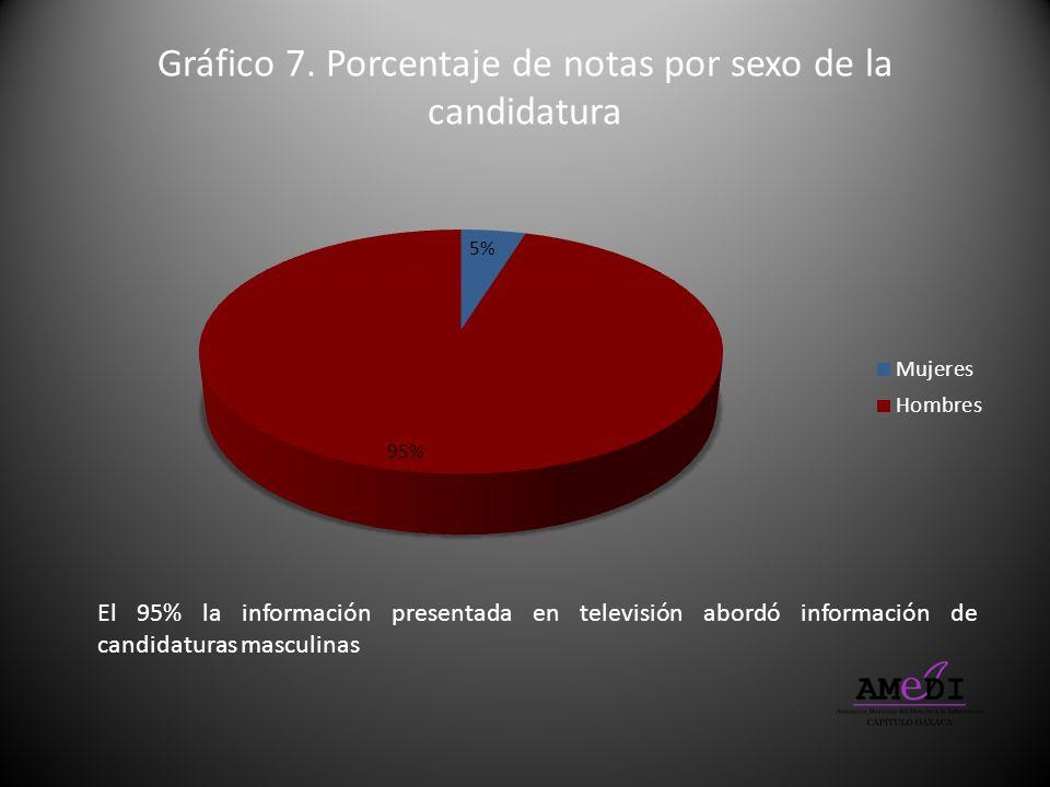 Gráfico 7. Porcentaje de notas por sexo de la candidatura El 95% la información presentada en televisión abordó información de candidaturas masculinas