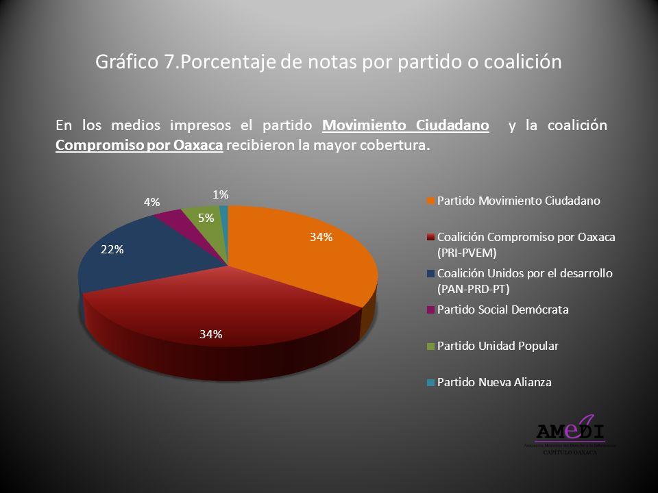 Gráfico 7.Porcentaje de notas por partido o coalición En los medios impresos el partido Movimiento Ciudadano y la coalición Compromiso por Oaxaca reci