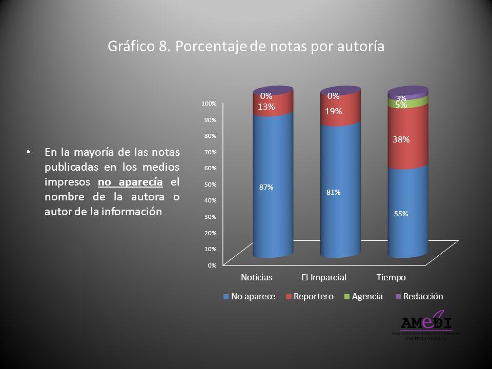 Gráfico 8. Porcentaje de notas por autoría En la mayoría de las notas publicadas en los medios impresos no aparecía el nombre de la autora o autor de