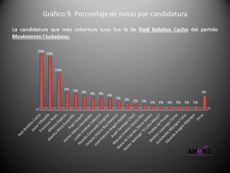 Gráfico 9. Porcentaje de notas por candidatura La candidatura que más cobertura tuvo fue la de Raúl Bolaños Cacho del partido Movimiento Ciudadano.