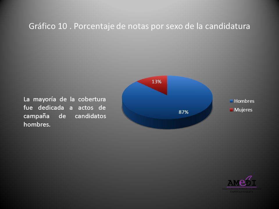 Gráfico 10. Porcentaje de notas por sexo de la candidatura La mayoría de la cobertura fue dedicada a actos de campaña de candidatos hombres.
