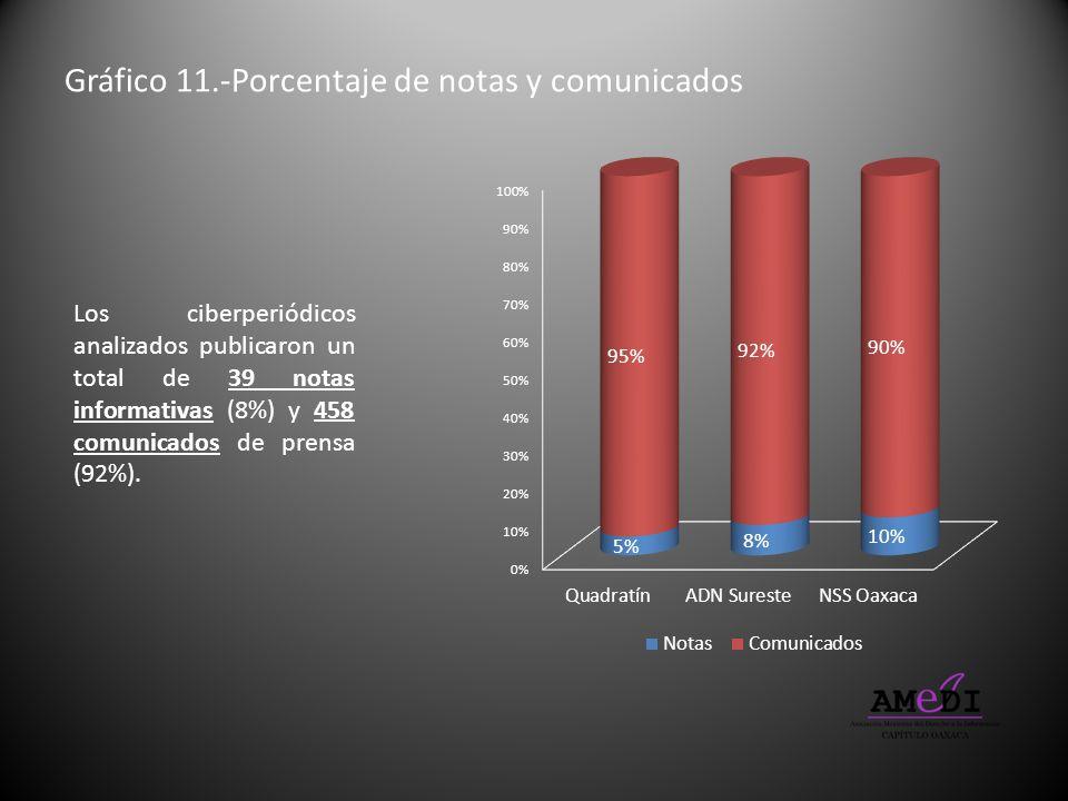 Gráfico 11.-Porcentaje de notas y comunicados Los ciberperiódicos analizados publicaron un total de 39 notas informativas (8%) y 458 comunicados de pr