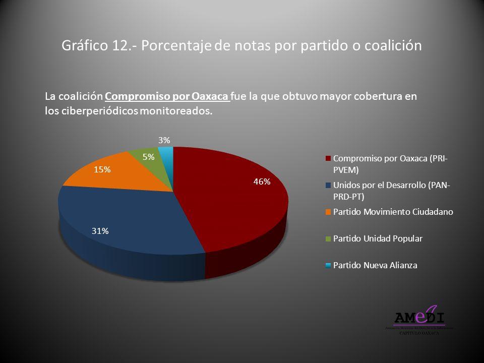 Gráfico 12.- Porcentaje de notas por partido o coalición La coalición Compromiso por Oaxaca fue la que obtuvo mayor cobertura en los ciberperiódicos m