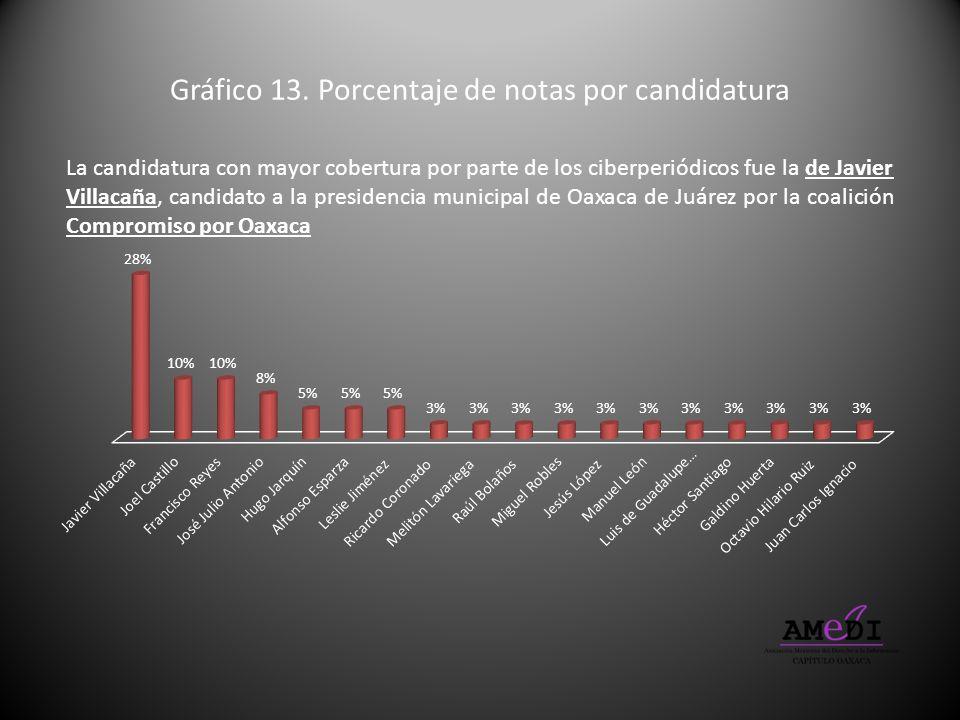 Gráfico 13. Porcentaje de notas por candidatura La candidatura con mayor cobertura por parte de los ciberperiódicos fue la de Javier Villacaña, candid