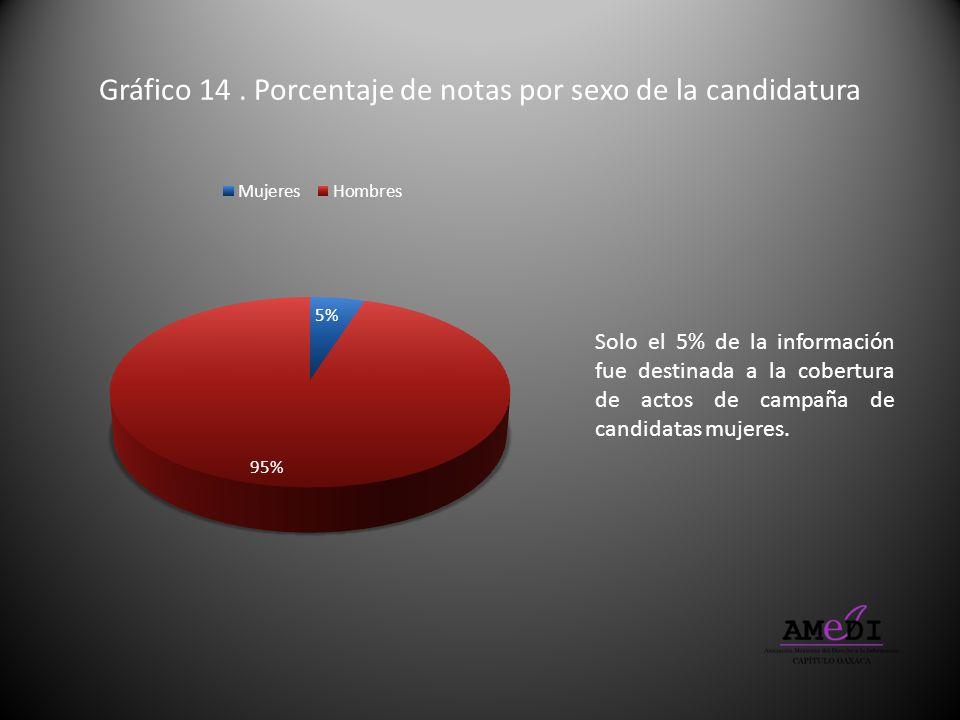 Gráfico 14. Porcentaje de notas por sexo de la candidatura Solo el 5% de la información fue destinada a la cobertura de actos de campaña de candidatas