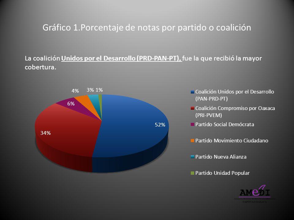 Gráfico 1.Porcentaje de notas por partido o coalición La coalición Unidos por el Desarrollo (PRD-PAN-PT), fue la que recibió la mayor cobertura.
