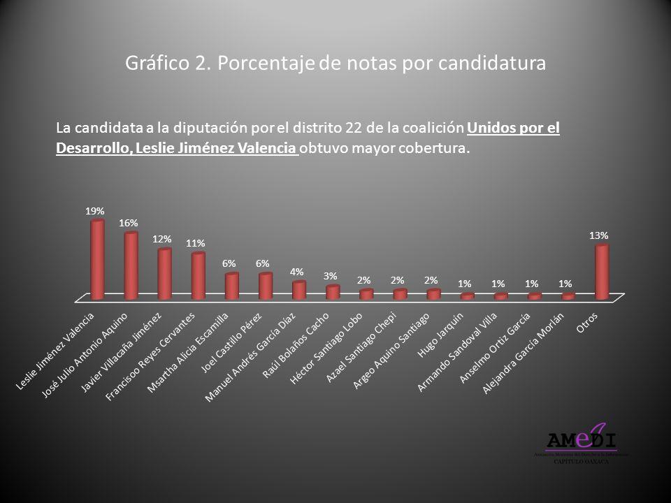 Gráfico 2. Porcentaje de notas por candidatura La candidata a la diputación por el distrito 22 de la coalición Unidos por el Desarrollo, Leslie Jiméne