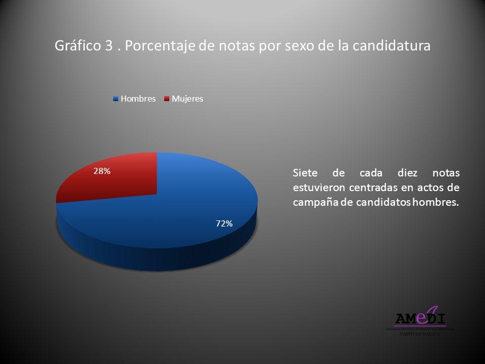 Gráfico 3. Porcentaje de notas por sexo de la candidatura Siete de cada diez notas estuvieron centradas en actos de campaña de candidatos hombres.