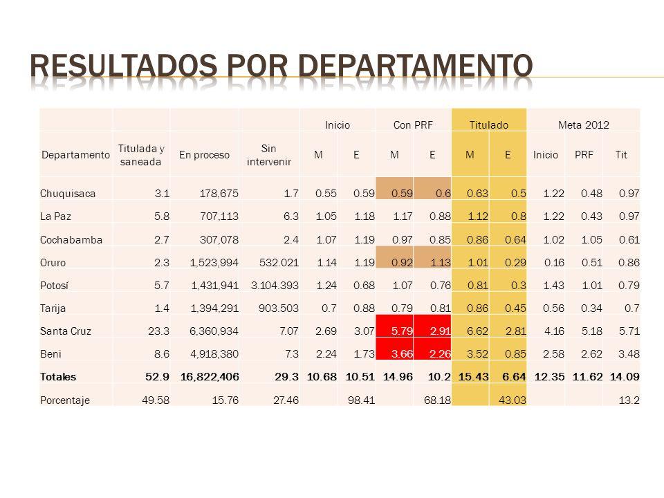 InicioCon PRFTituladoMeta 2012 Departamento Titulada y saneada En proceso Sin intervenir MEMEMEInicioPRFTit Chuquisaca3.1178,6751.70.550.59 0.60.630.5