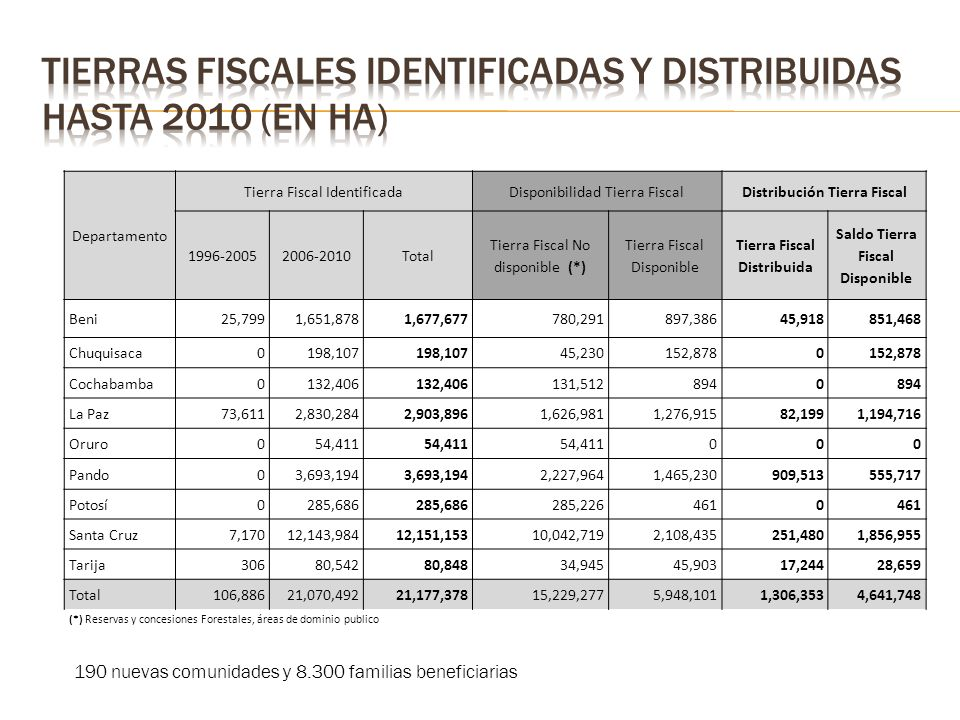 Departamento Tierra Fiscal IdentificadaDisponibilidad Tierra FiscalDistribución Tierra Fiscal 1996-20052006-2010Total Tierra Fiscal No disponible (*) Tierra Fiscal Disponible Tierra Fiscal Distribuida Saldo Tierra Fiscal Disponible Beni25,7991,651,8781,677,677780,291897,38645,918851,468 Chuquisaca0198,107 45,230152,8780 Cochabamba0132,406 131,5128940 La Paz73,6112,830,2842,903,8961,626,9811,276,91582,1991,194,716 Oruro054,411 000 Pando03,693,194 2,227,9641,465,230909,513555,717 Potosí0285,686 285,2264610 Santa Cruz7,17012,143,98412,151,15310,042,7192,108,435251,4801,856,955 Tarija30680,54280,84834,94545,90317,24428,659 Total106,88621,070,49221,177,37815,229,2775,948,1011,306,3534,641,748 (*) Reservas y concesiones Forestales, áreas de dominio publico 190 nuevas comunidades y 8.300 familias beneficiarias