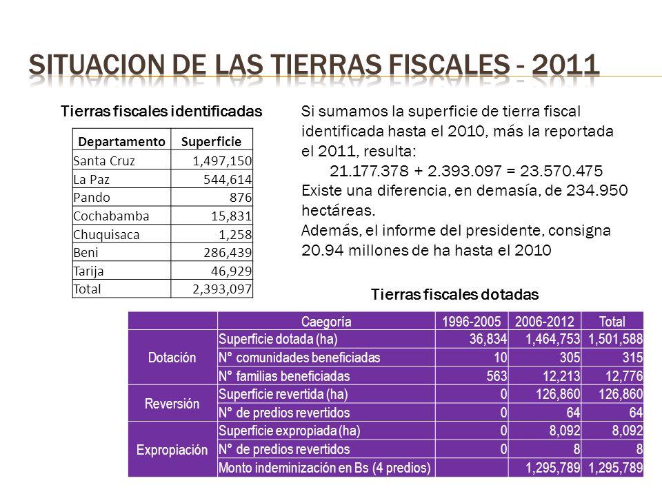 DepartamentoSuperficie Santa Cruz1,497,150 La Paz544,614 Pando876 Cochabamba15,831 Chuquisaca1,258 Beni286,439 Tarija46,929 Total2,393,097 Tierras fiscales identificadas Tierras fiscales dotadas Si sumamos la superficie de tierra fiscal identificada hasta el 2010, más la reportada el 2011, resulta: 21.177.378 + 2.393.097 = 23.570.475 Existe una diferencia, en demasía, de 234.950 hectáreas.