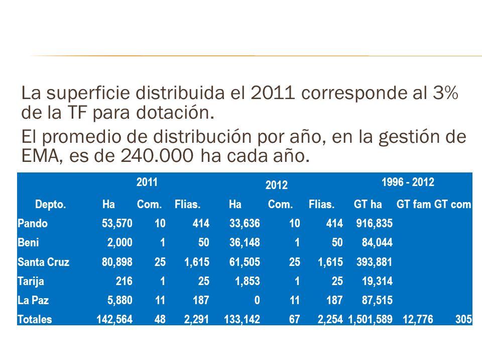 La superficie distribuida el 2011 corresponde al 3% de la TF para dotación. El promedio de distribución por año, en la gestión de EMA, es de 240.000 h