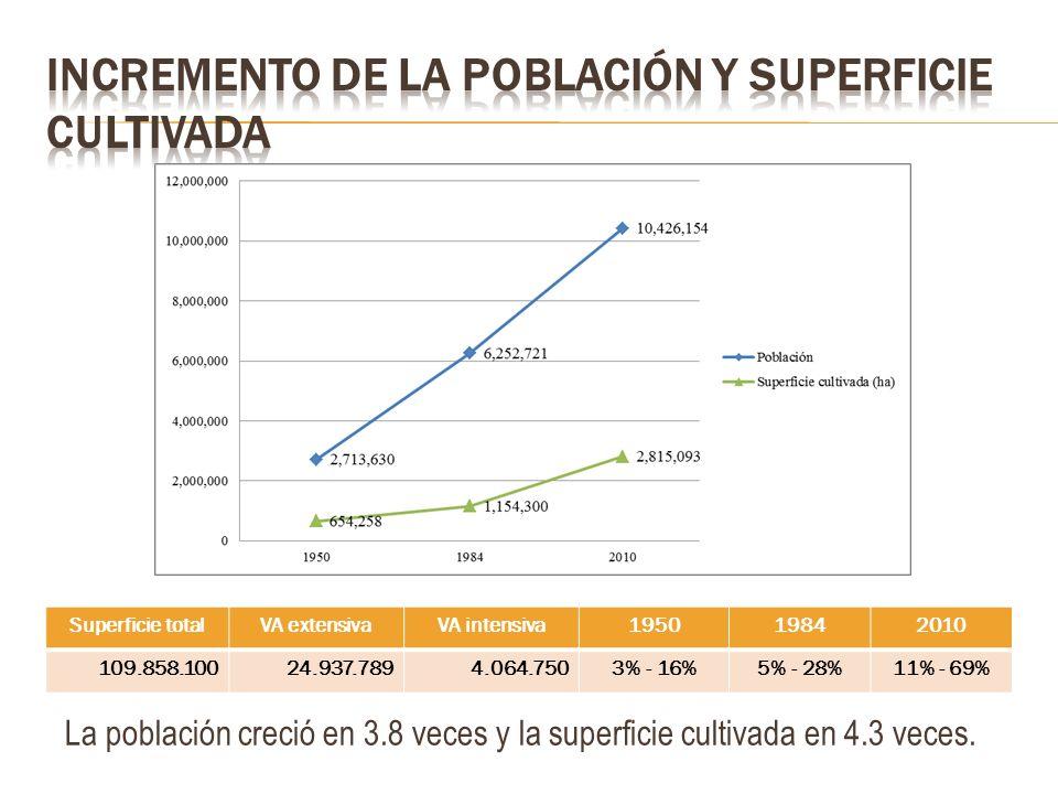 La población creció en 3.8 veces y la superficie cultivada en 4.3 veces. Superficie totalVA extensivaVA intensiva195019842010 109.858.10024.937.7894.0