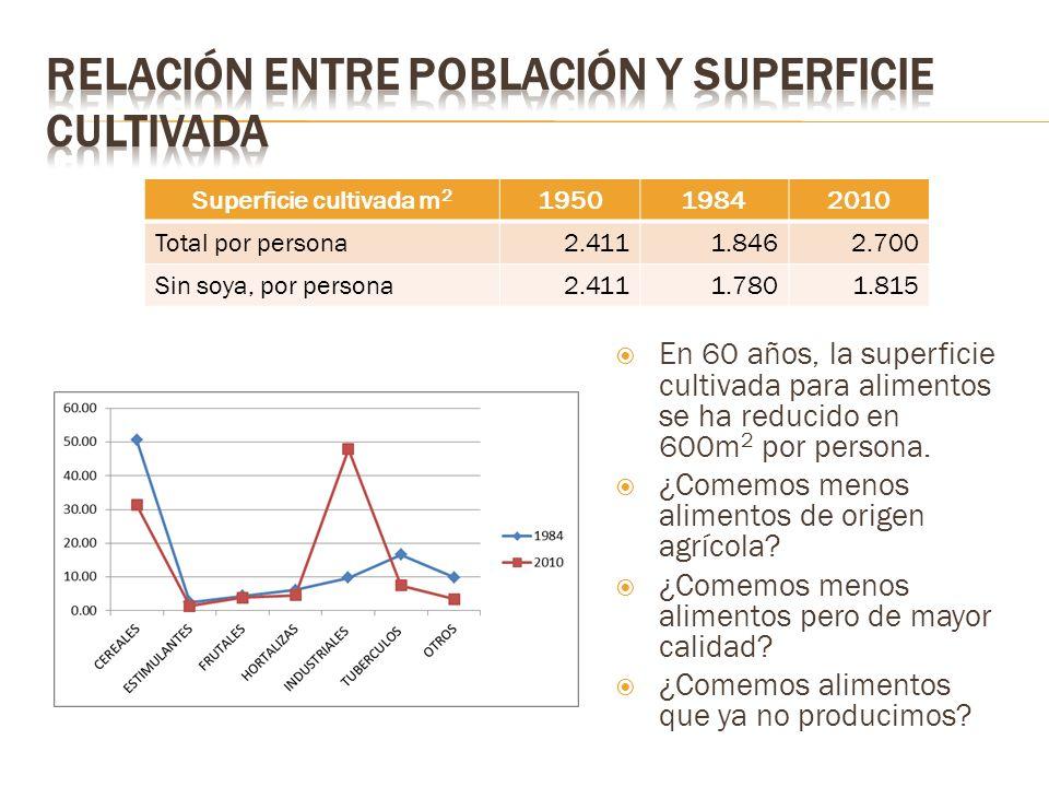 En 60 años, la superficie cultivada para alimentos se ha reducido en 600m 2 por persona.