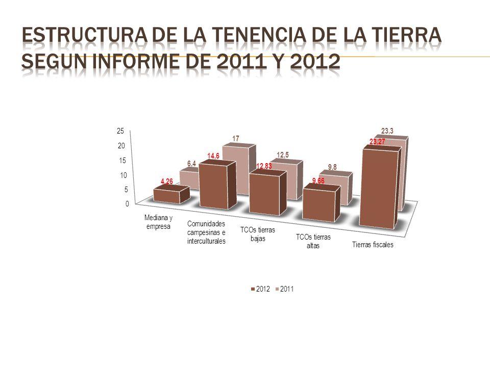 En Bolivia se cultiva el 2.59% de la superficie total, el 11% de la tierra de vocación agrícola extensiva y el 69% de la que tiene vocación agrícola intensiva.