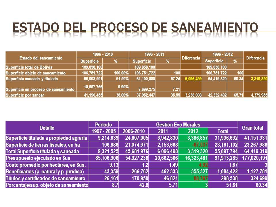 Estado del saneamiento 1996 - 20101996 - 2011 Diferencia 1996 - 2012 Diferencia Superficie% % % Superficie total de Bolivia109,858,100 Superficie objeto de saneamiento106,751,722100.00%106,751,722100 106,751,722100 Superficie saneada y titulada55,003,50151.50%61,100,00057.246,096,49964,419,32060.343,319,320 Superficie en proceso de saneamiento 10,557,7669.90% 7,699,2757.21 Superficie por sanear41,190,45538.60%37,952,44735.553,238,00842,332,40265.714,379,955 Detalle PeriodoGestión Evo Morales Gran total 1997 - 20052006-201020112012Total Superficie titulada a propiedad agraria9,214,63924,607,0053,942,8303,386,85731,936,69241,151,331 Superficie de tierras fiscales, en ha106,88621,074,9712,153,668-67,53723,161,10223,267,988 Total Superficie titulada y saneada9,321,52545,681,9766,096,4983,319,32055,097,79464,419,319 Presupuesto ejecutado en $us85,106,90654,927,23820,662,56616,323,48191,913,285177,020,191 Costo promedio por hectárea, en $us.9.131.21.494.921.673 Beneficiarios (p.