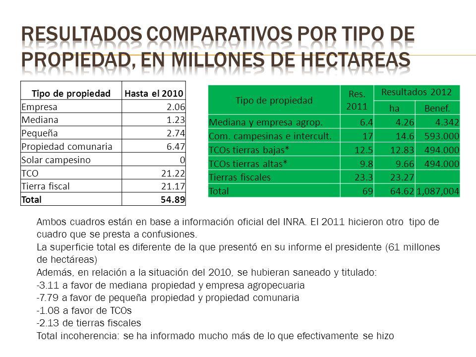 Tipo de propiedadHasta el 2010 Empresa2.06 Mediana1.23 Pequeña2.74 Propiedad comunaria6.47 Solar campesino0 TCO21.22 Tierra fiscal21.17 Total54.89 Amb