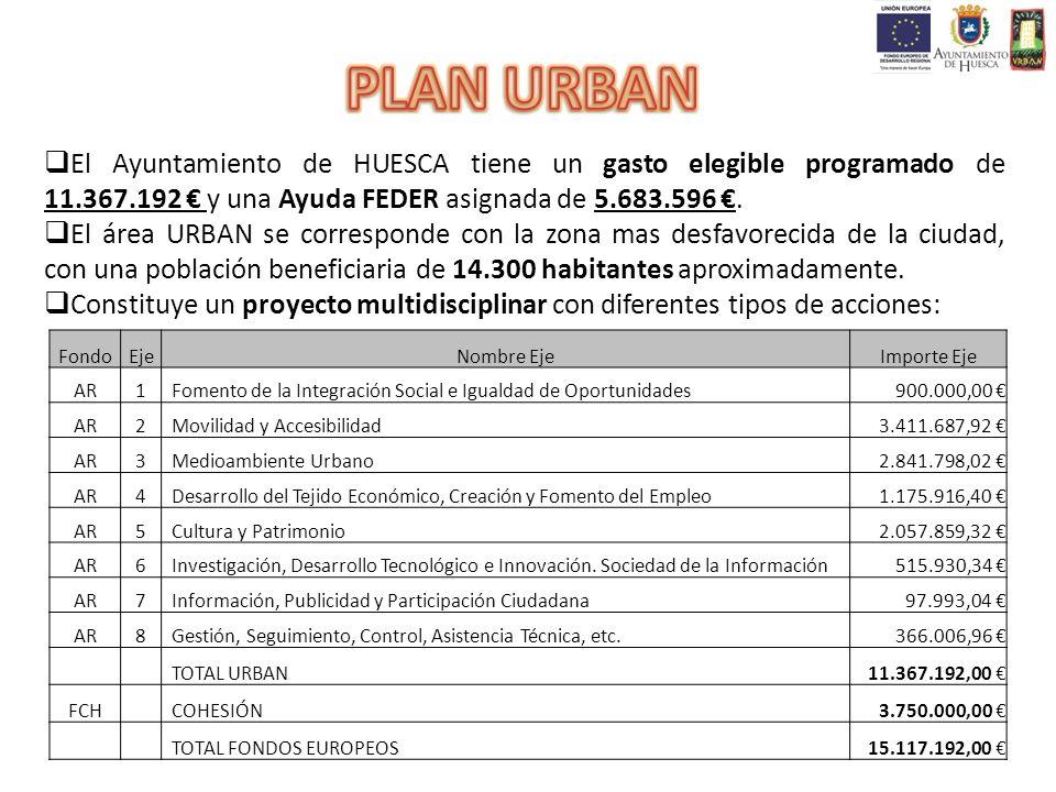 El Ayuntamiento de HUESCA tiene un gasto elegible programado de 11.367.192 y una Ayuda FEDER asignada de 5.683.596. El área URBAN se corresponde con l