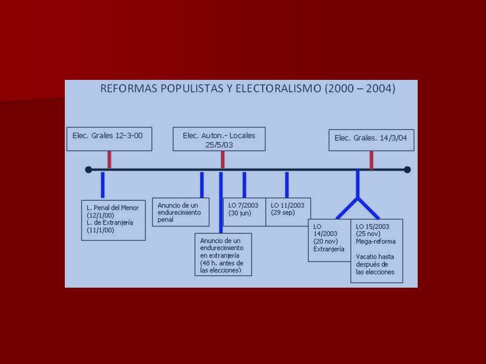 Fuente: Balance 2009. Evolución de la criminalidad. Ministerio del Interior español