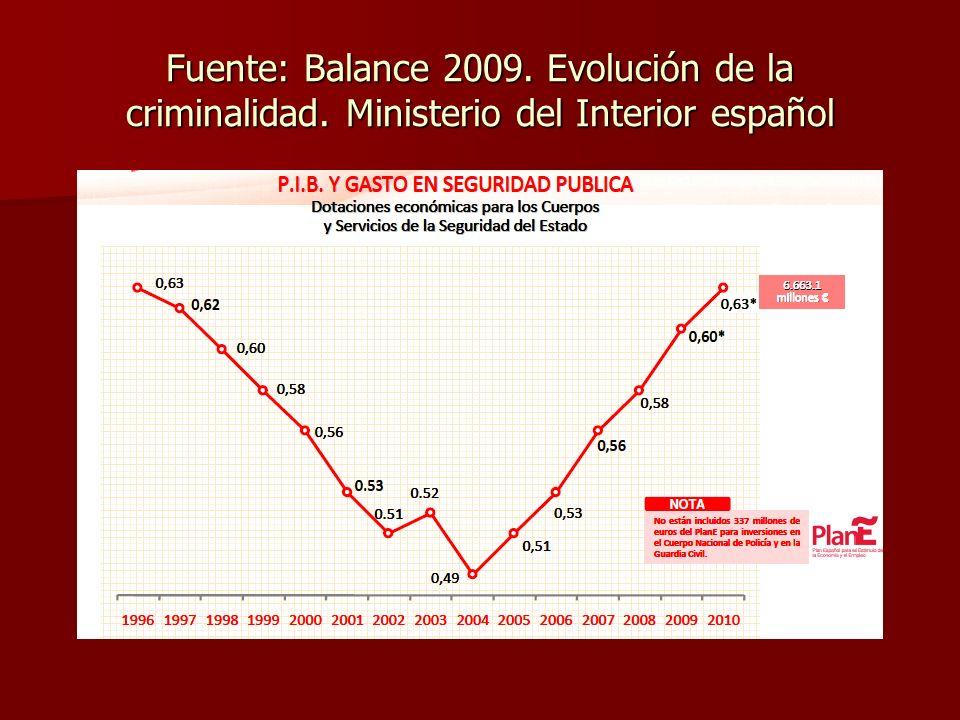 LA DELINCUENCIA EN ESPAÑA (1989-2009) Fuente: García España/Pérez Jiménez/Benítez Jiménez/Cerezo Domínguez, BC, nº 116, 2009, p.