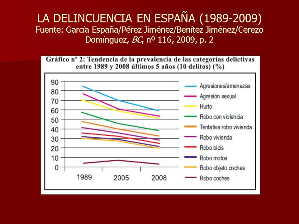 LA DELINCUENCIA EN ESPAÑA (1989-2009) Fuente: García España/Pérez Jiménez/Benítez Jiménez/Cerezo Domínguez, BC, nº 116, 2009, p. 2