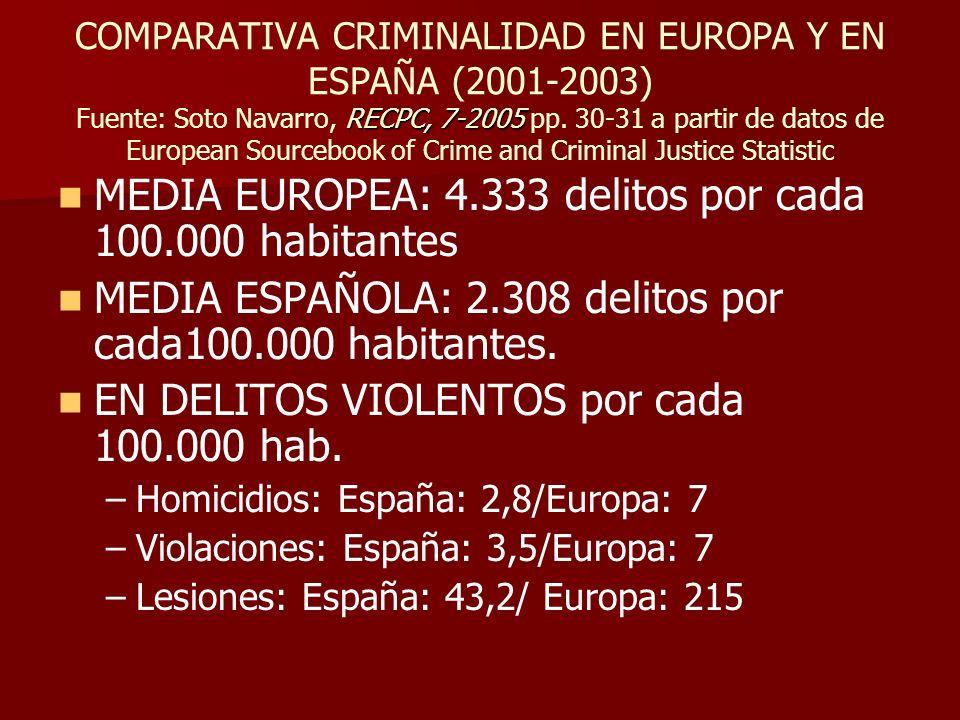 RECPC, 7-2005 COMPARATIVA CRIMINALIDAD EN EUROPA Y EN ESPAÑA (2001-2003) Fuente: Soto Navarro, RECPC, 7-2005 pp. 30-31 a partir de datos de European S