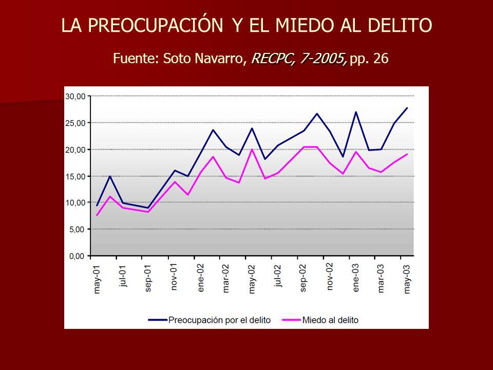 RECPC, 7-2005, LA PREOCUPACIÓN Y EL MIEDO AL DELITO Fuente: Soto Navarro, RECPC, 7-2005, pp. 26