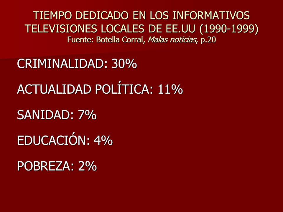TIEMPO DEDICADO EN LOS INFORMATIVOS TELEVISIONES LOCALES DE EE.UU (1990-1999) Fuente: Botella Corral, Malas noticias, p.20 CRIMINALIDAD: 30% ACTUALIDA