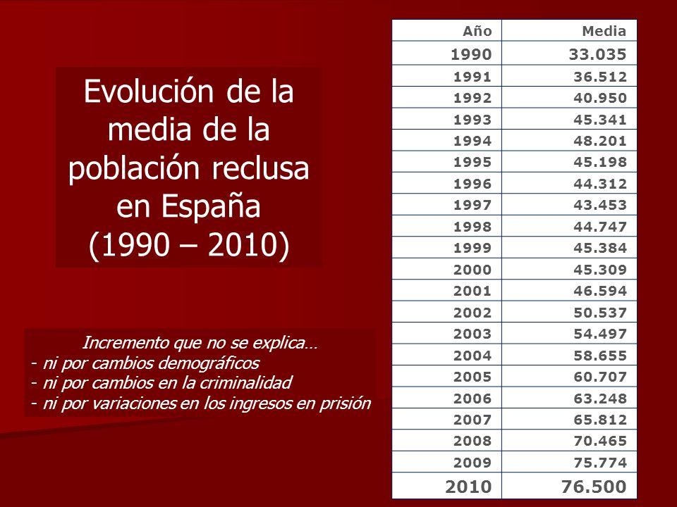 AñoMedia 199033.035 199136.512 199240.950 199345.341 199448.201 199545.198 199644.312 199743.453 199844.747 199945.384 200045.309 200146.594 200250.53