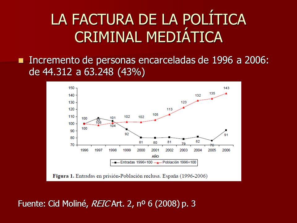 LA FACTURA DE LA POLÍTICA CRIMINAL MEDIÁTICA Incremento de personas encarceladas de 1996 a 2006: de 44.312 a 63.248 (43%) Incremento de personas encar
