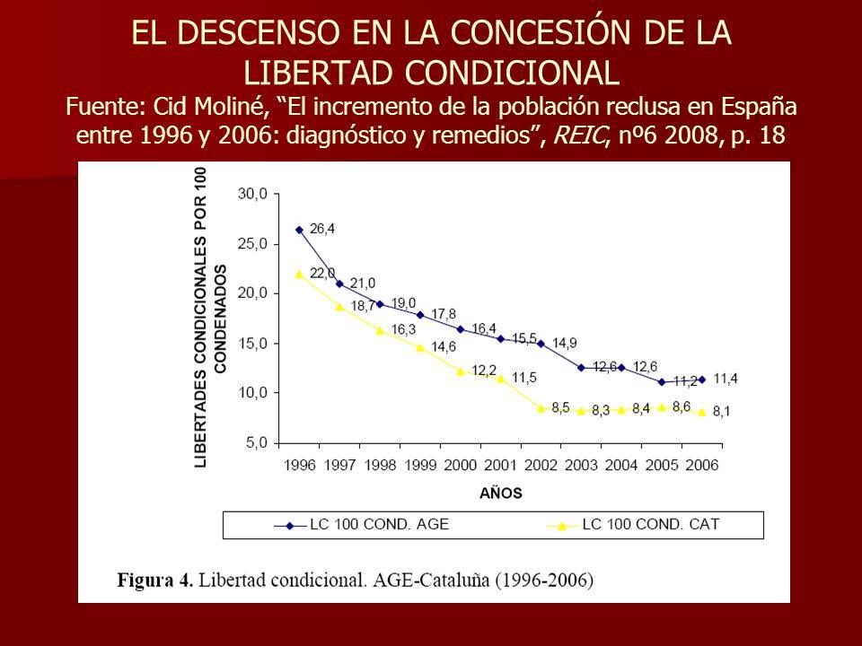 EL DESCENSO EN LA CONCESIÓN DE LA LIBERTAD CONDICIONAL Fuente: Cid Moliné, El incremento de la población reclusa en España entre 1996 y 2006: diagnóst