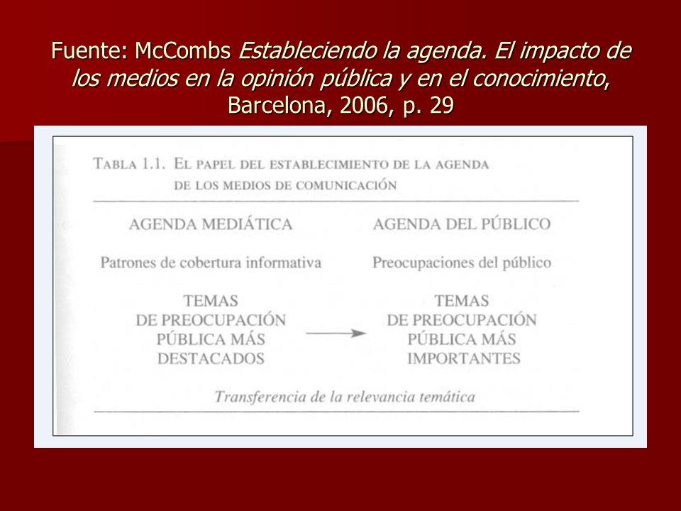 Fuente: McCombs Estableciendo la agenda. El impacto de los medios en la opinión pública y en el conocimiento, Barcelona, 2006, p. 29