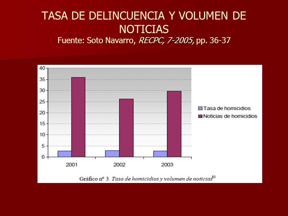 RECPC, 7-2005, TASA DE DELINCUENCIA Y VOLUMEN DE NOTICIAS Fuente: Soto Navarro, RECPC, 7-2005, pp. 36-37