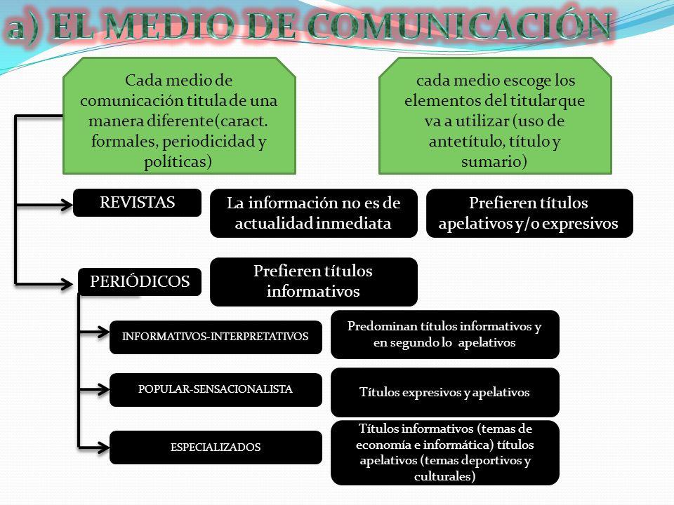 Cada medio de comunicación titula de una manera diferente(caract. formales, periodicidad y políticas) cada medio escoge los elementos del titular que