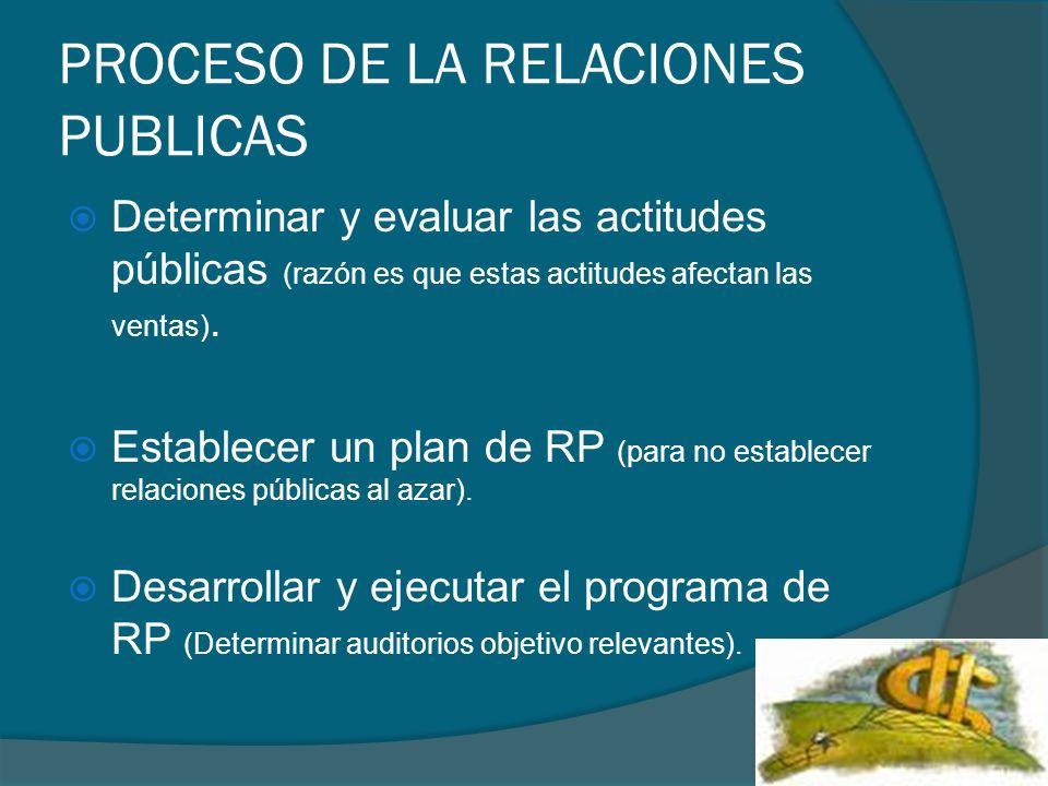 PROCESO DE LA RELACIONES PUBLICAS Determinar y evaluar las actitudes públicas (razón es que estas actitudes afectan las ventas). Establecer un plan de