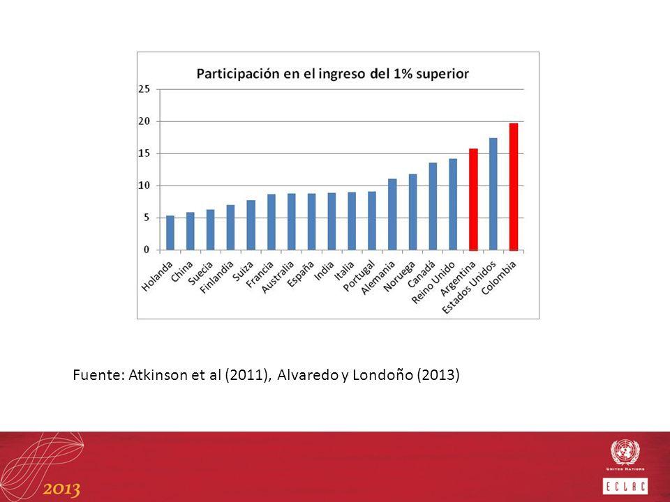 Fuente: Atkinson et al (2011), Alvaredo y Londoño (2013)