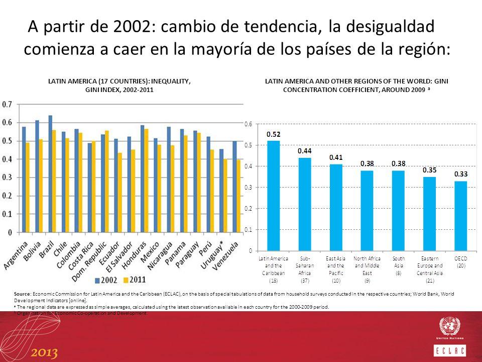 A partir de 2002/2003 la desigualdad comienza a caer en la mayor parte de los países de la región.