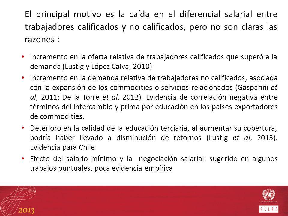 Incremento en la oferta relativa de trabajadores calificados que superó a la demanda (Lustig y López Calva, 2010) Incremento en la demanda relativa de