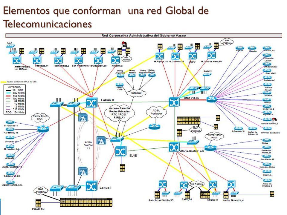 Elementos que conforman una red Global de Telecomunicaciones