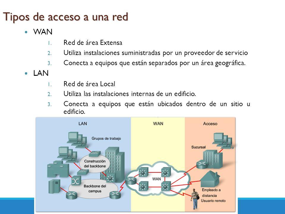 Tipos de acceso a una red WAN 1. Red de área Extensa 2. Utiliza instalaciones suministradas por un proveedor de servicio 3. Conecta a equipos que está