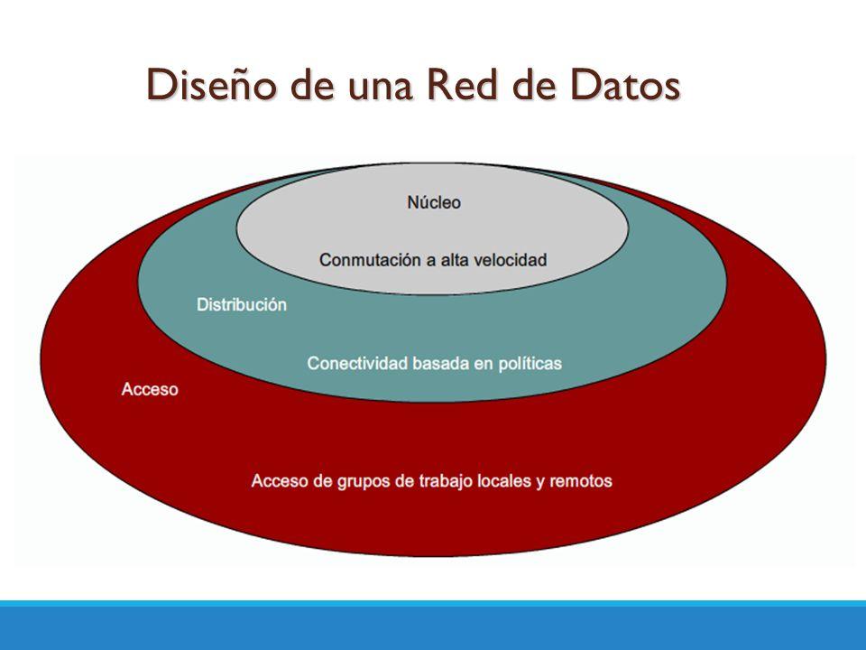Diseño de una Red de Datos